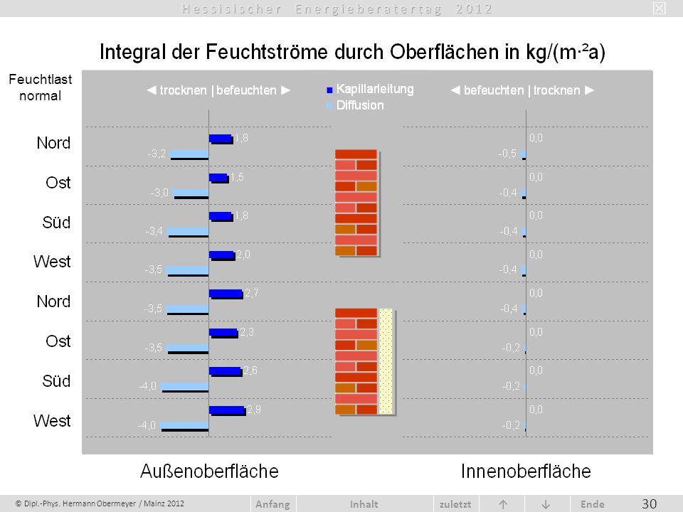 © Dipl.-Phys. Hermann Obermeyer / Mainz 2012 zuletzt Ende AnfangInhalt 30 Feuchtlast normal