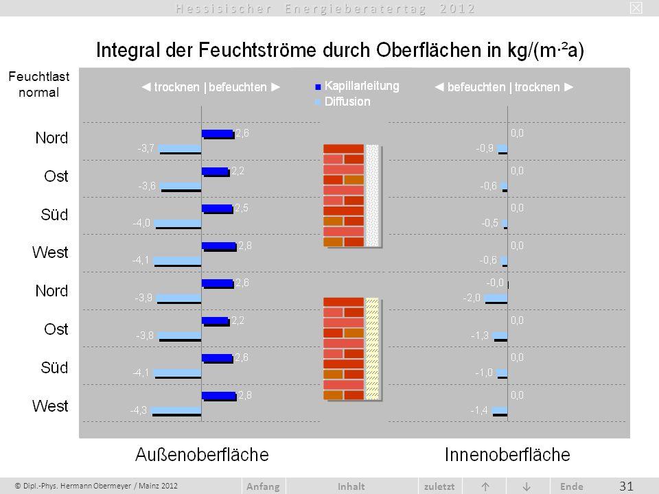 © Dipl.-Phys. Hermann Obermeyer / Mainz 2012 zuletzt Ende AnfangInhalt 31 Feuchtlast normal