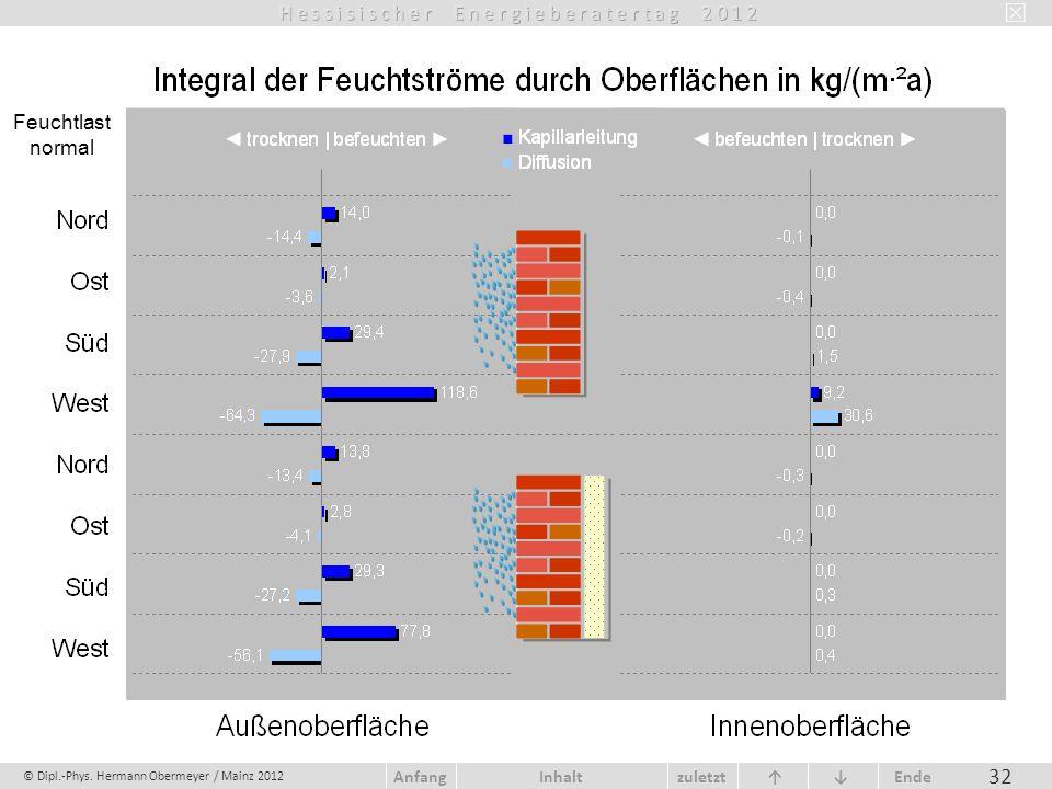© Dipl.-Phys. Hermann Obermeyer / Mainz 2012 zuletzt Ende AnfangInhalt 32 Feuchtlast normal