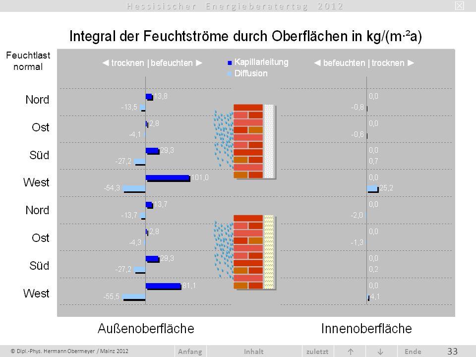 © Dipl.-Phys. Hermann Obermeyer / Mainz 2012 zuletzt Ende AnfangInhalt 33 Feuchtlast normal