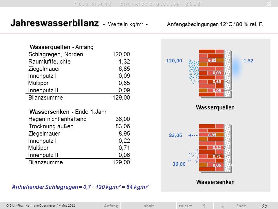 © Dipl.-Phys. Hermann Obermeyer / Mainz 2012 zuletzt Ende AnfangInhalt 35 6,85 0,09 0,65 0,09 120,00 Wasserquellen 1,32 Jahreswasserbilanz Jahreswasse