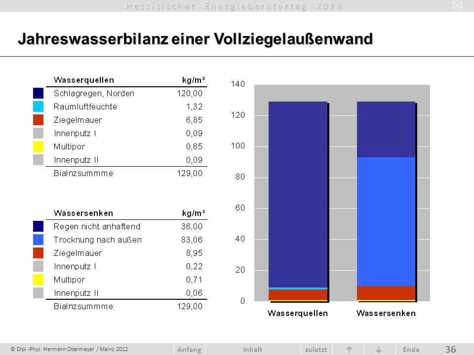 © Dipl.-Phys. Hermann Obermeyer / Mainz 2012 zuletzt Ende AnfangInhalt 36 Jahreswasserbilanz einer Vollziegelaußenwand