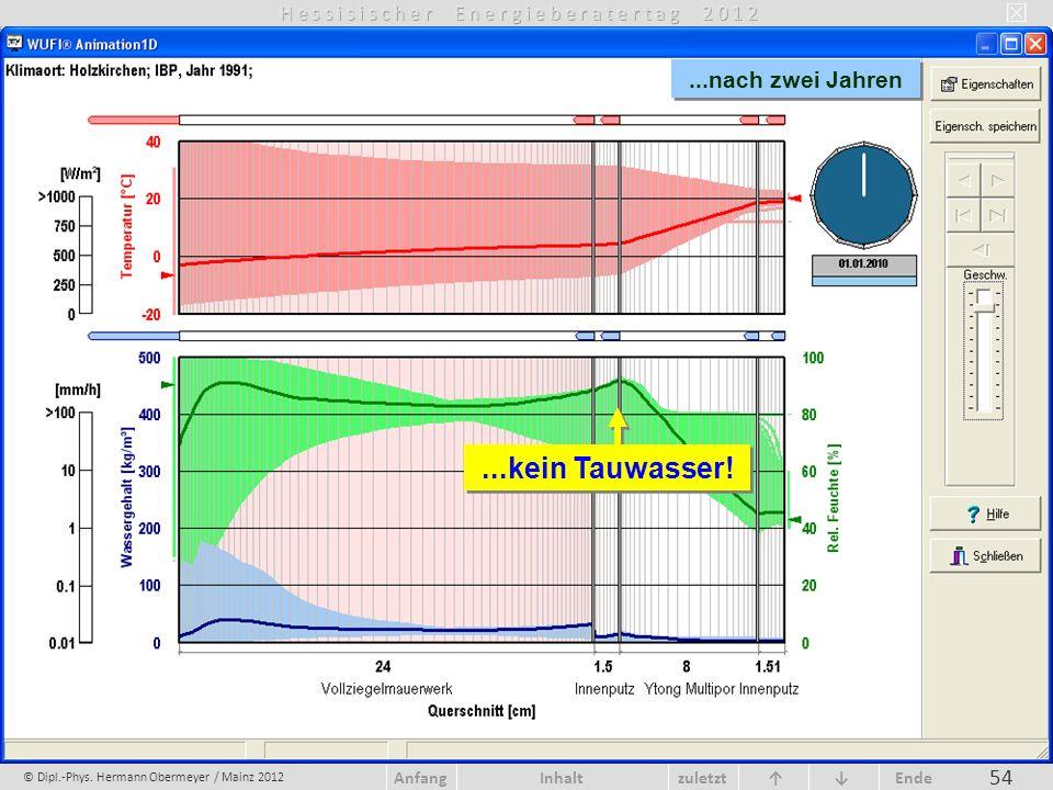 © Dipl.-Phys. Hermann Obermeyer / Mainz 2012 zuletzt Ende AnfangInhalt 54...nach zwei Jahren...kein Tauwasser!
