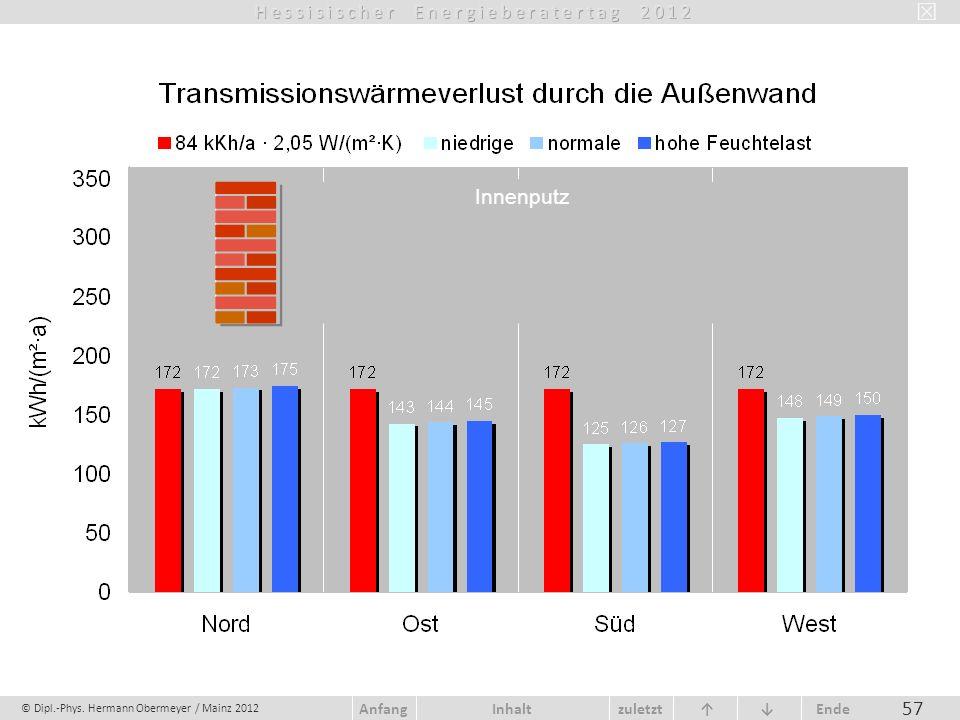 © Dipl.-Phys. Hermann Obermeyer / Mainz 2012 zuletzt Ende AnfangInhalt 57 Innenputz