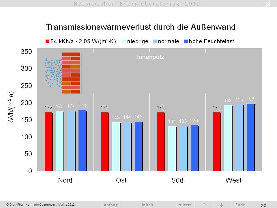 © Dipl.-Phys. Hermann Obermeyer / Mainz 2012 zuletzt Ende AnfangInhalt 58 Innenputz