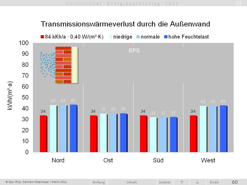 © Dipl.-Phys. Hermann Obermeyer / Mainz 2012 zuletzt Ende AnfangInhalt 60 EPS