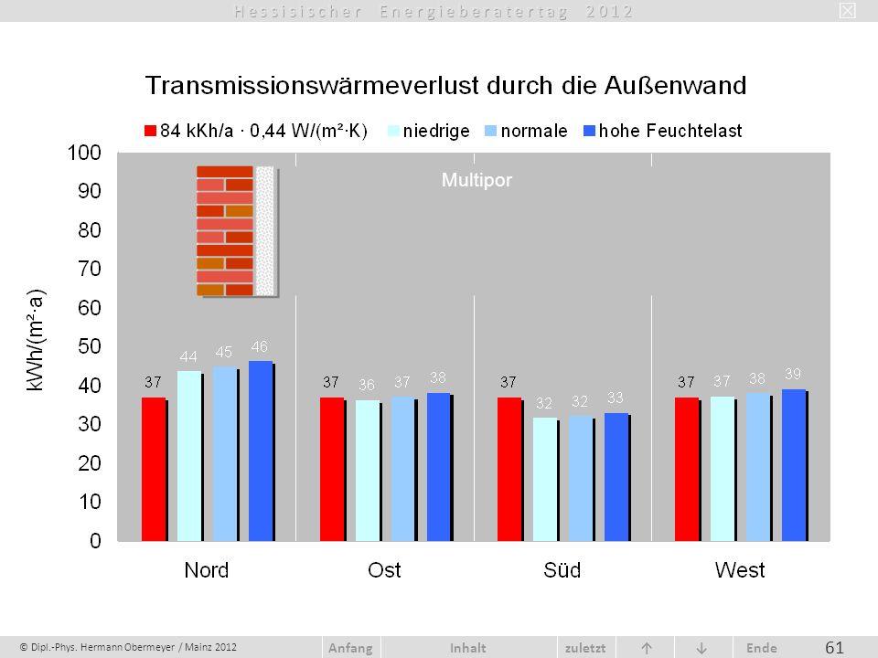 © Dipl.-Phys. Hermann Obermeyer / Mainz 2012 zuletzt Ende AnfangInhalt 61 Multipor