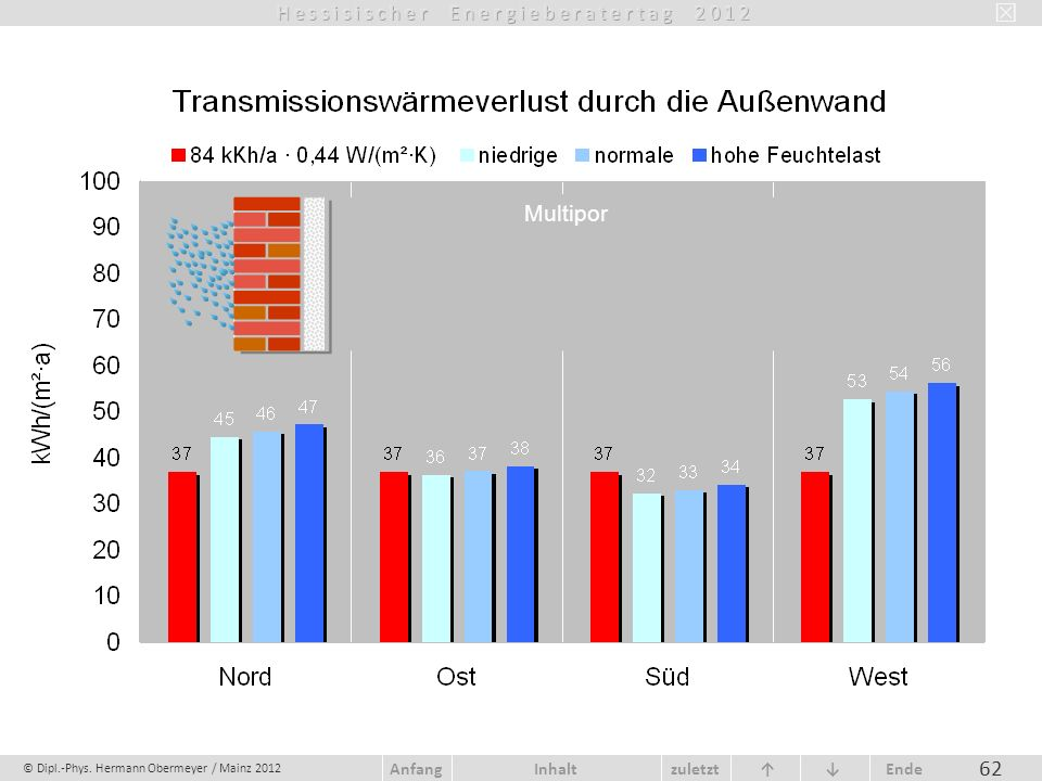 © Dipl.-Phys. Hermann Obermeyer / Mainz 2012 zuletzt Ende AnfangInhalt 62 Multipor