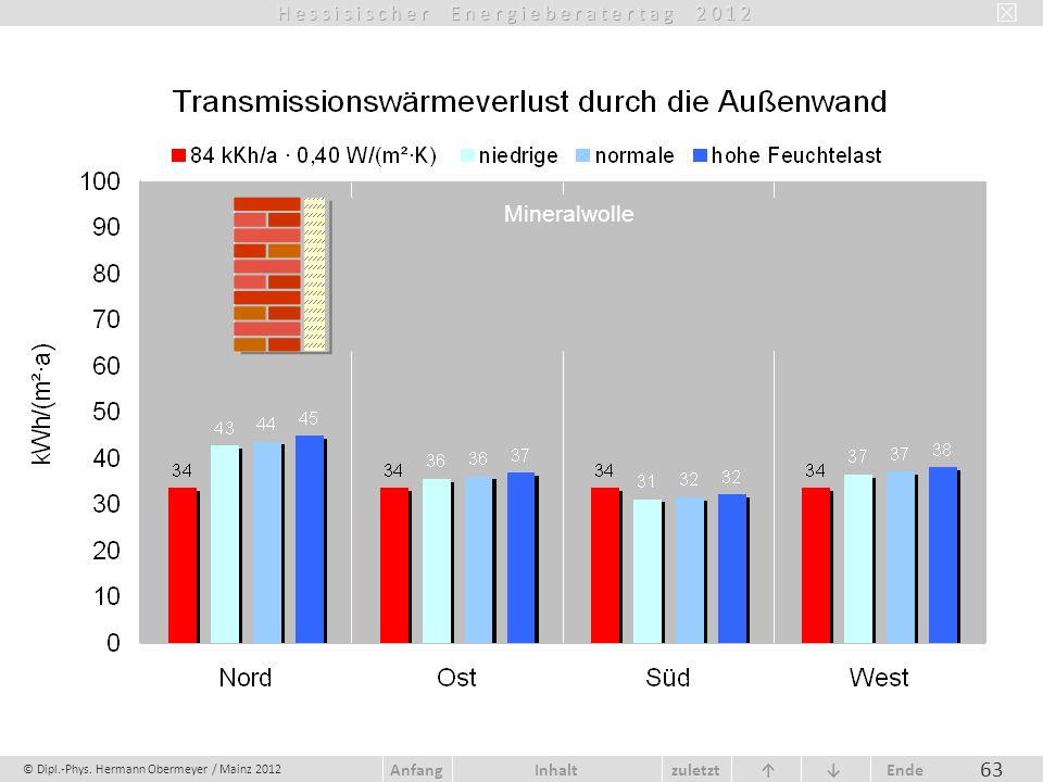 © Dipl.-Phys. Hermann Obermeyer / Mainz 2012 zuletzt Ende AnfangInhalt 63 Mineralwolle