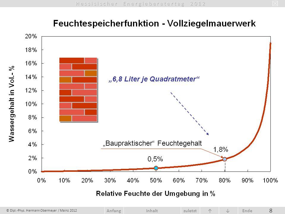 © Dipl.-Phys. Hermann Obermeyer / Mainz 2012 zuletzt Ende AnfangInhalt 8 Baupraktischer Feuchtegehalt 6,8 Liter je Quadratmeter