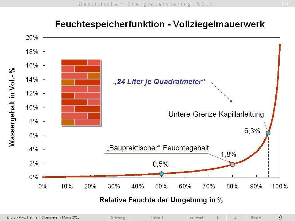 © Dipl.-Phys. Hermann Obermeyer / Mainz 2012 zuletzt Ende AnfangInhalt 70 Bilder: Ziegelmauer