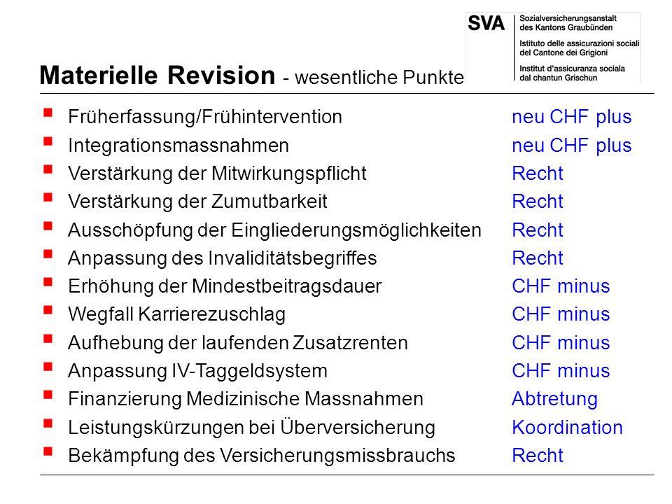 Materielle Revision - wesentliche Punkte Früherfassung/Frühintervention neu CHF plus Integrationsmassnahmenneu CHF plus Verstärkung der Mitwirkungspfl
