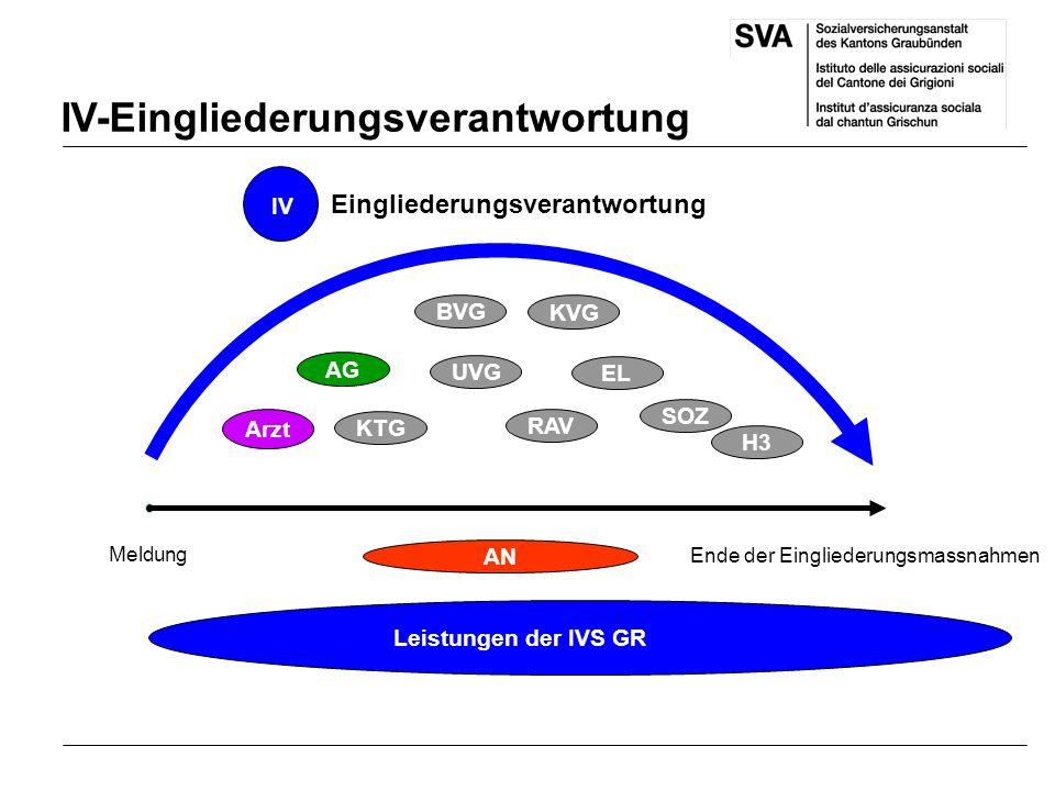 IV-Eingliederungsverantwortung Meldung Ende der Eingliederungsmassnahmen Arzt RAV KTG AG EL BVG SOZ UVG IV Eingliederungsverantwortung H3 KVG AN Leistungen der IVS GR