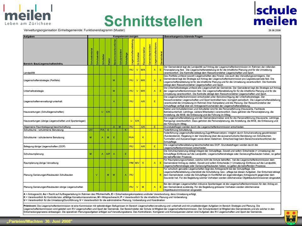 Parteien/Wachten 30. Juni 2008 Schnittstellen