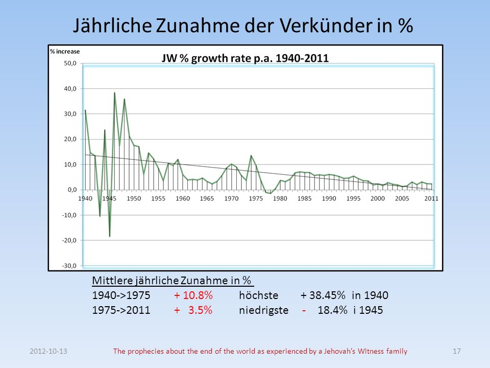 Jährliche Zunahme der Verkünder in % The prophecies about the end of the world as experienced by a Jehovahs Witness family17 Mittlere jährliche Zunahme in % 1940-> %höchste % in > % niedrigste % i 1945