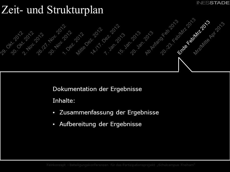 Feinkonzept - Beteiligungskonferenzen für das Partizipationsprojekt Schulcampus Freiham Zeit- und Strukturplan Dokumentation der Ergebnisse Inhalte: Z