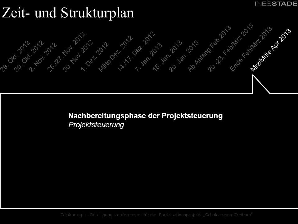 Feinkonzept - Beteiligungskonferenzen für das Partizipationsprojekt Schulcampus Freiham 20.-23. Feb/Mrz 2013 30. Okt. 2012 30. Nov. 2012 26./27. Nov.