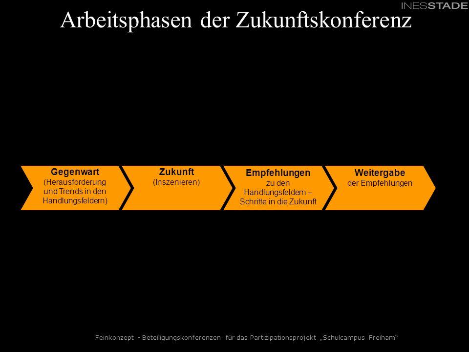 Feinkonzept - Beteiligungskonferenzen für das Partizipationsprojekt Schulcampus Freiham Arbeitsphasen der Zukunftskonferenz Gegenwart (Herausforderung