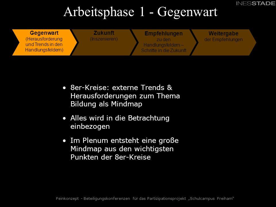 Feinkonzept - Beteiligungskonferenzen für das Partizipationsprojekt Schulcampus Freiham Arbeitsphase 1 - Gegenwart Gegenwart (Herausforderung und Tren