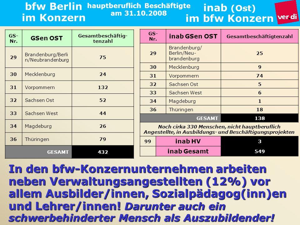 bfw Berlin im Konzern GS- Nr. GSen OST Gesamtbeschäftig- tenzahl 29 Brandenburg/Berli n/Neubrandenburg 75 30Mecklenburg24 31Vorpommern132 32Sachsen Os