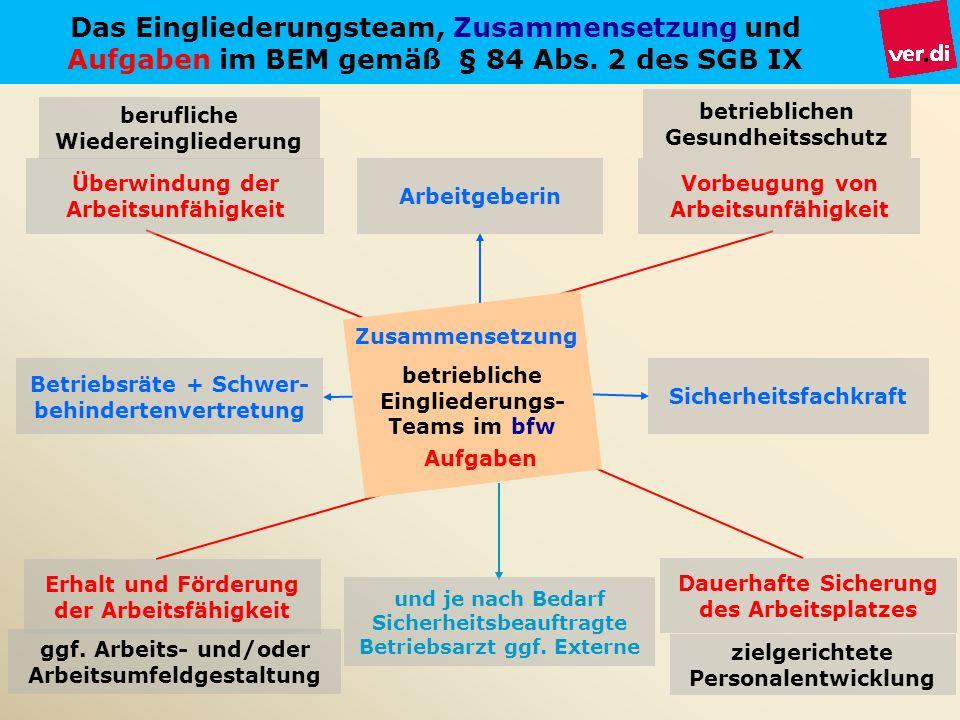 berufliche Wiedereingliederung ggf. Arbeits- und/oder Arbeitsumfeldgestaltung zielgerichtete Personalentwicklung betrieblichen Gesundheitsschutz Das E