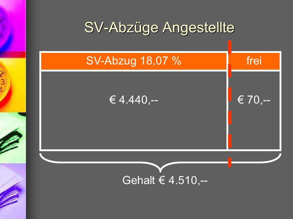 SV-Abzüge Angestellte Gehalt 4.510,-- 4.440,-- SV-Abzug 18,07 % 70,-- frei