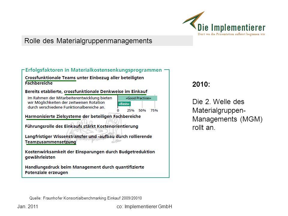 Jan. 2011co: Implementierer GmbH 2010: Die 2. Welle des Materialgruppen- Managements (MGM) rollt an. Rolle des Materialgruppenmanagements Quelle: Frau
