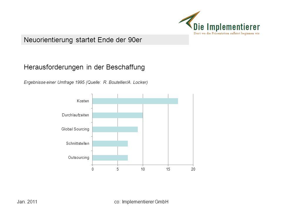 Jan. 2011co: Implementierer GmbH Herausforderungen in der Beschaffung Ergebnisse einer Umfrage 1995 (Quelle: R. Boutellier/A. Locker) Neuorientierung