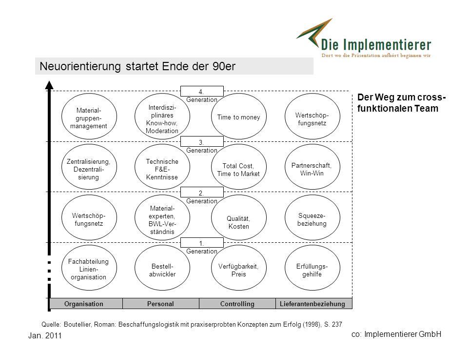 Jan. 2011 co: Implementierer GmbH Der Weg zum cross- funktionalen Team Quelle: Boutellier, Roman: Beschaffungslogistik mit praxiserprobten Konzepten z