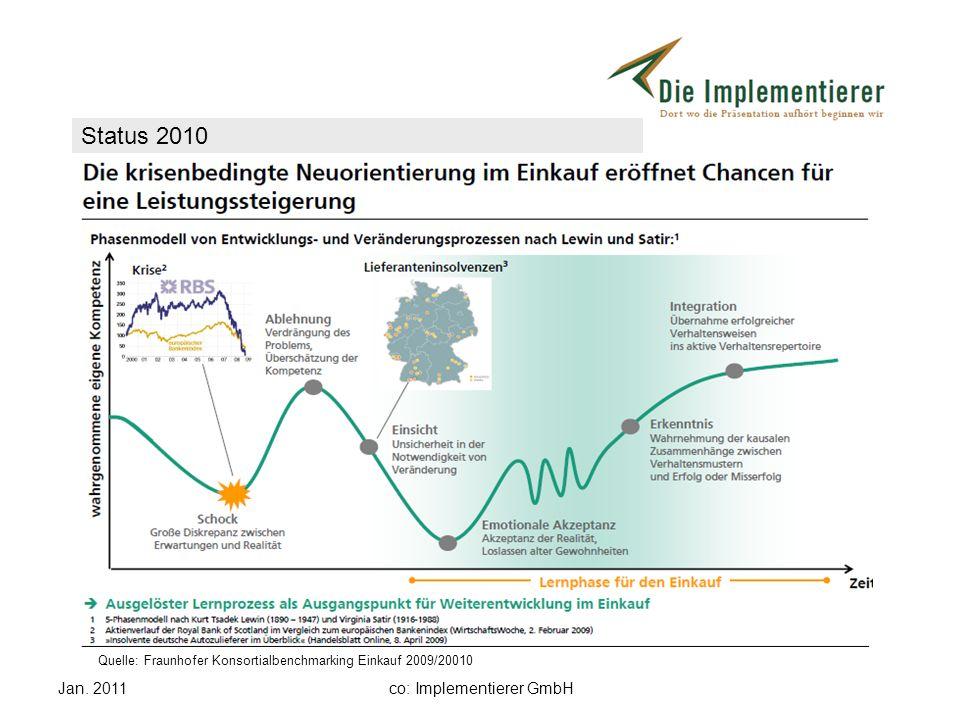 Jan. 2011co: Implementierer GmbH Status 2010 Quelle: Fraunhofer Konsortialbenchmarking Einkauf 2009/20010