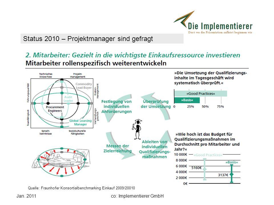 Jan. 2011co: Implementierer GmbH Status 2010 – Projektmanager sind gefragt Quelle: Fraunhofer Konsortialbenchmarking Einkauf 2009/20010