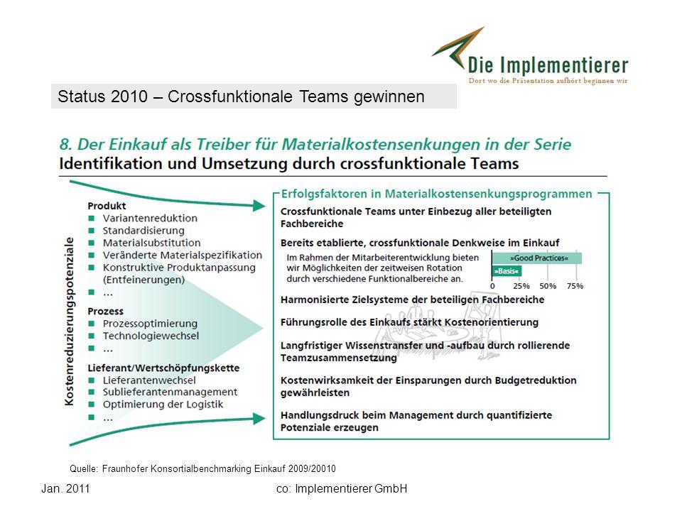 Jan. 2011co: Implementierer GmbH Status 2010 – Crossfunktionale Teams gewinnen Quelle: Fraunhofer Konsortialbenchmarking Einkauf 2009/20010