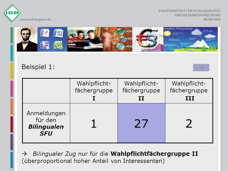 Beispiel 1: Bilingualer Zug nur für die Wahlpflichtfächergruppe II (überproportional hoher Anteil von Interessenten) Wahlpflicht- fächergruppe I Wahlpflicht- fächergruppe II Wahlpflicht- fächergruppe III Anmeldungen für den Bilingualen SFU 1272