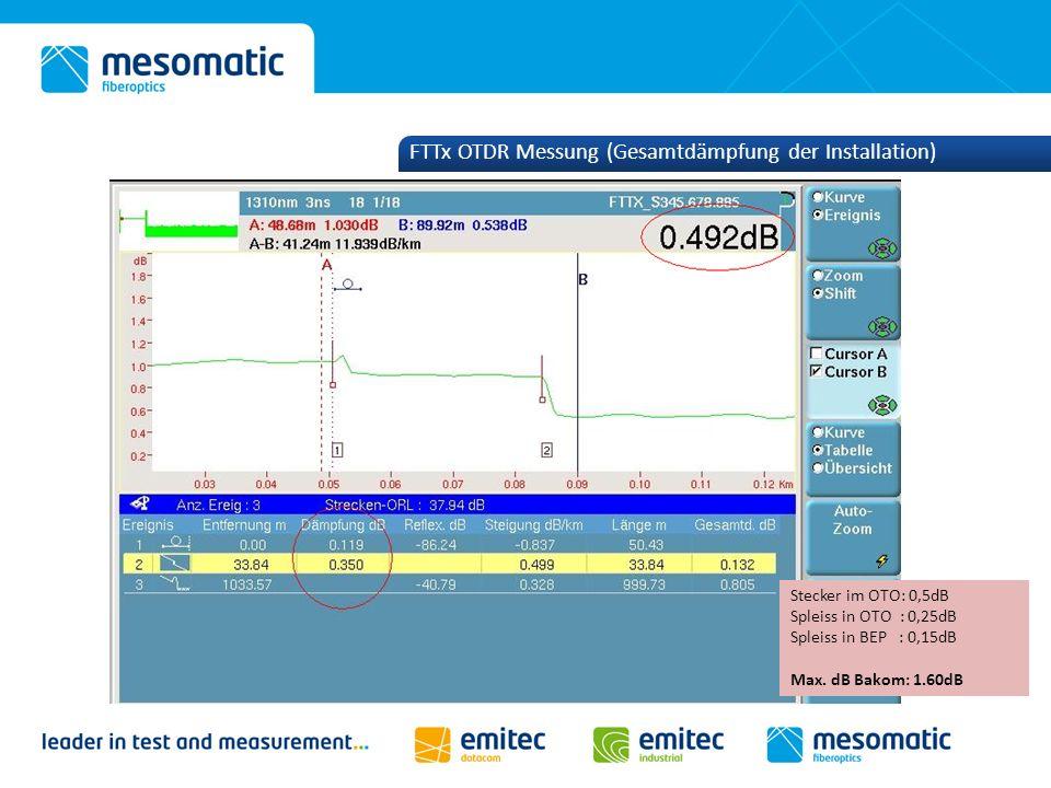 FTTx OTDR Messung (Gesamtdämpfung der Installation) Stecker im OTO: 0,5dB Spleiss in OTO : 0,25dB Spleiss in BEP : 0,15dB Max. dB Bakom: 1.60dB
