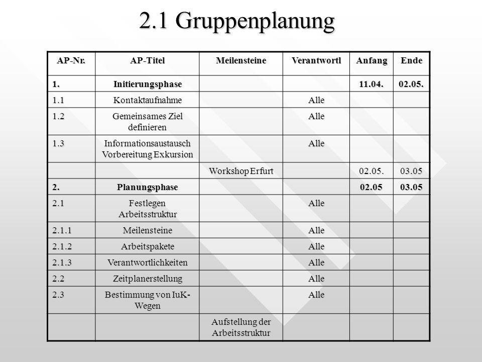 2.1 Gruppenplanung AP-Nr.AP-TitelMeilensteineVerantwortlAnfangEnde 1.Initierungsphase11.04.02.05.