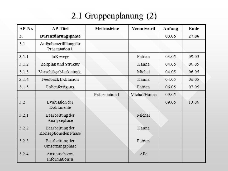 2.1 Gruppenplanung (2) AP-Nr.AP-TitelMeilensteineVerantwortlAnfangEnde 3.Durchführungsphase03.0527.06 3.1 Aufgabenerfüllung für Präsentation 1 3.1.1IuK-wegeFabian03.0509.05 3.1.2 Zeitplan und Struktur Hanna04.0506.05 3.1.3 Vorschläge Marketingk.