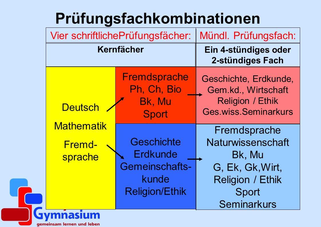 Prüfungsfachkombinationen Deutsch Mathematik Fremd- sprache Fremdsprache Ph, Ch, Bio Bk, Mu Sport Geschichte Erdkunde Gemeinschafts- kunde Religion/Et