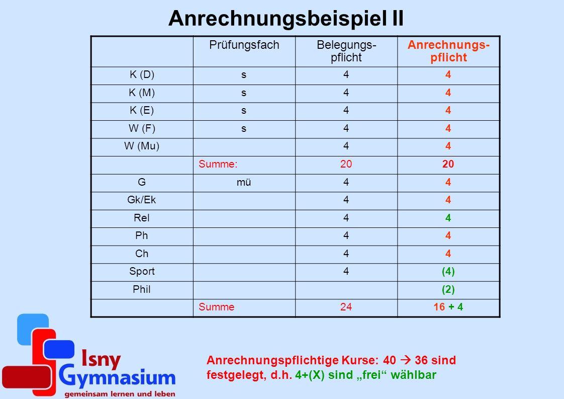 Anrechnungsbeispiel II PrüfungsfachBelegungs- pflicht Anrechnungs- pflicht K (D)s44 K (M)s44 K (E)s44 W (F)s44 W (Mu)44 Summe:20 Gmü44 Gk/Ek44 Rel44 P