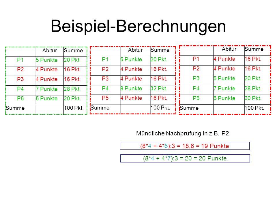 Beispiel-Berechnungen AbiturSumme P15 Punkte20 Pkt. P24 Punkte16 Pkt. P34 Punkte16 Pkt. P47 Punkte28 Pkt. P55 Punkte20 Pkt. Summe100 Pkt. AbiturSumme