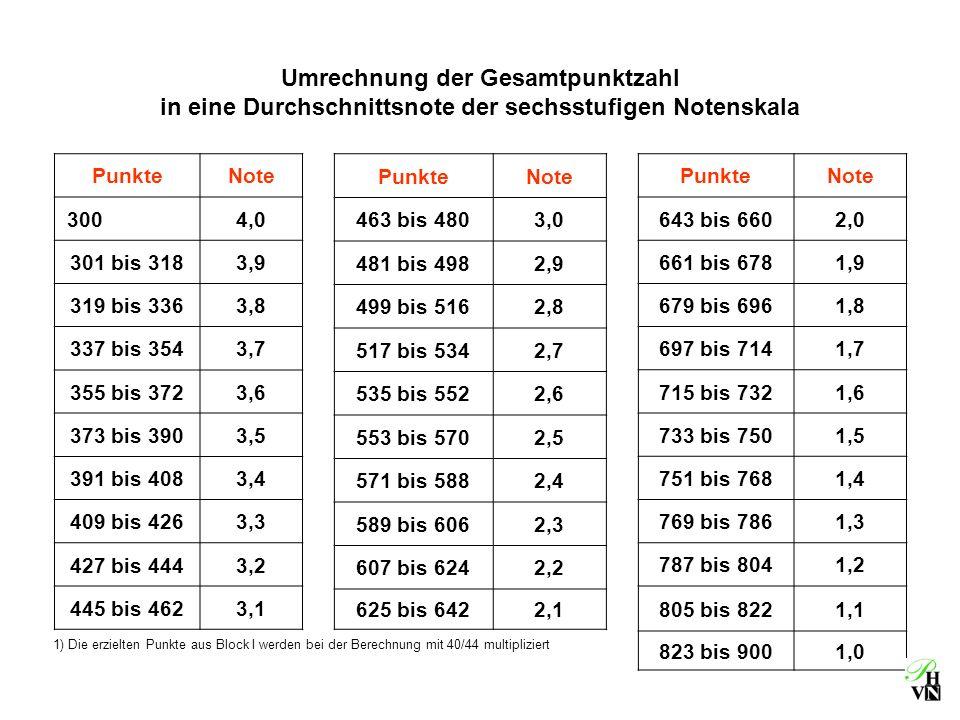 Umrechnung der Gesamtpunktzahl in eine Durchschnittsnote der sechsstufigen Notenskala PunkteNote 3004,0 301 bis 3183,9 319 bis 3363,8 337 bis 3543,7 3