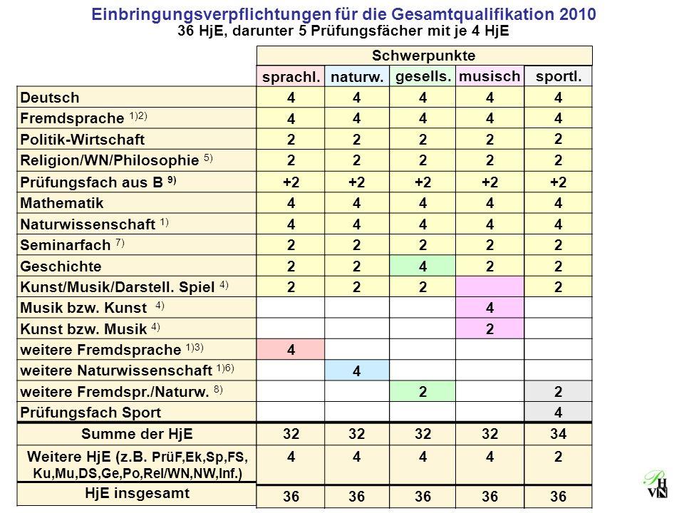 Einbringungsverpflichtungen für die Gesamtqualifikation 2010 36 HjE, darunter 5 Prüfungsfächer mit je 4 HjE naturw. 4 4 2 2 +2 4 4 2 2 2 4 32 4 36 Deu