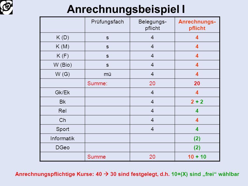 Anrechnungsbeispiel I PrüfungsfachBelegungs- pflicht Anrechnungs- pflicht K (D)s44 K (M)s44 K (F)s44 W (Bio)s44 W (G)mü44 Summe:20 Gk/Ek44 Bk42 + 2 Re