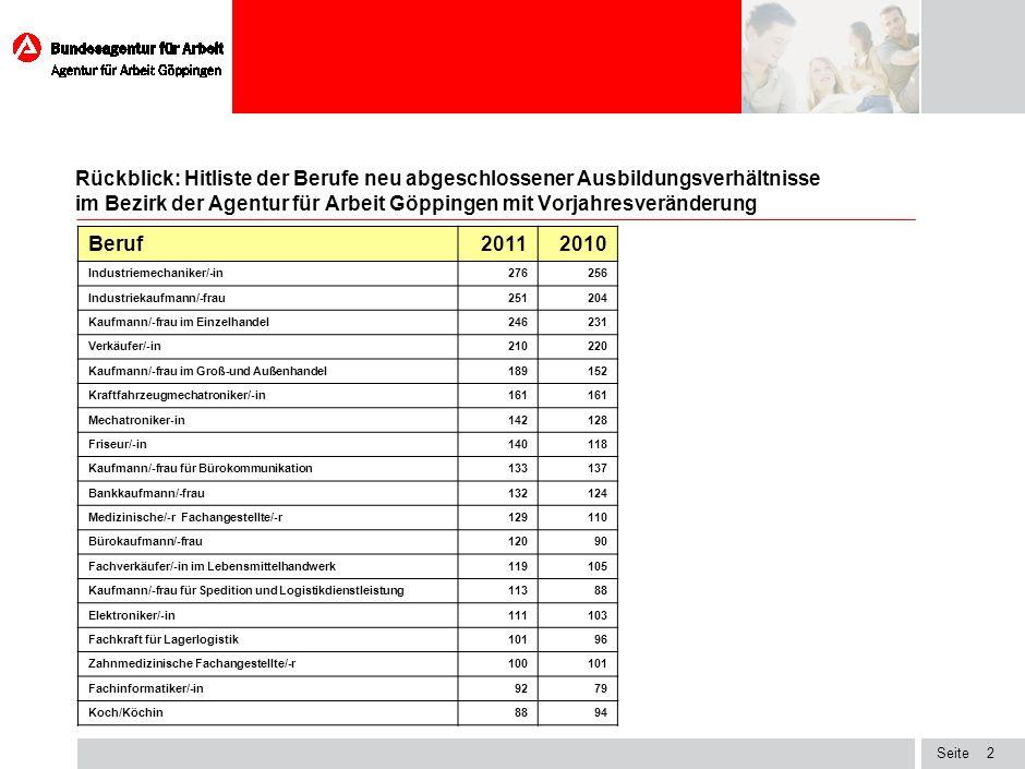Seite2 Rückblick: Hitliste der Berufe neu abgeschlossener Ausbildungsverhältnisse im Bezirk der Agentur für Arbeit Göppingen mit Vorjahresveränderung I.