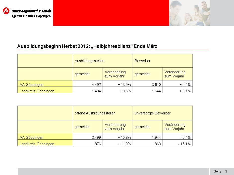 Seite Ausbildungsbeginn Herbst 2012: Halbjahresbilanz Ende März 3 AusbildungsstellenBewerber gemeldet Veränderung zum Vorjahr gemeldet Veränderung zum Vorjahr AA Göppingen4.492+ 13,9%3.610+ 2,4% Landkreis Göppingen1.484+ 8,5%1.644+ 0,7% offene Ausbildungsstellenunversorgte Bewerber gemeldet Veränderung zum Vorjahr gemeldet Veränderung zum Vorjahr AA Göppingen2.499+ 10,8%1.944- 6,4% Landkreis Göppingen876+ 11,0%863- 16,1%