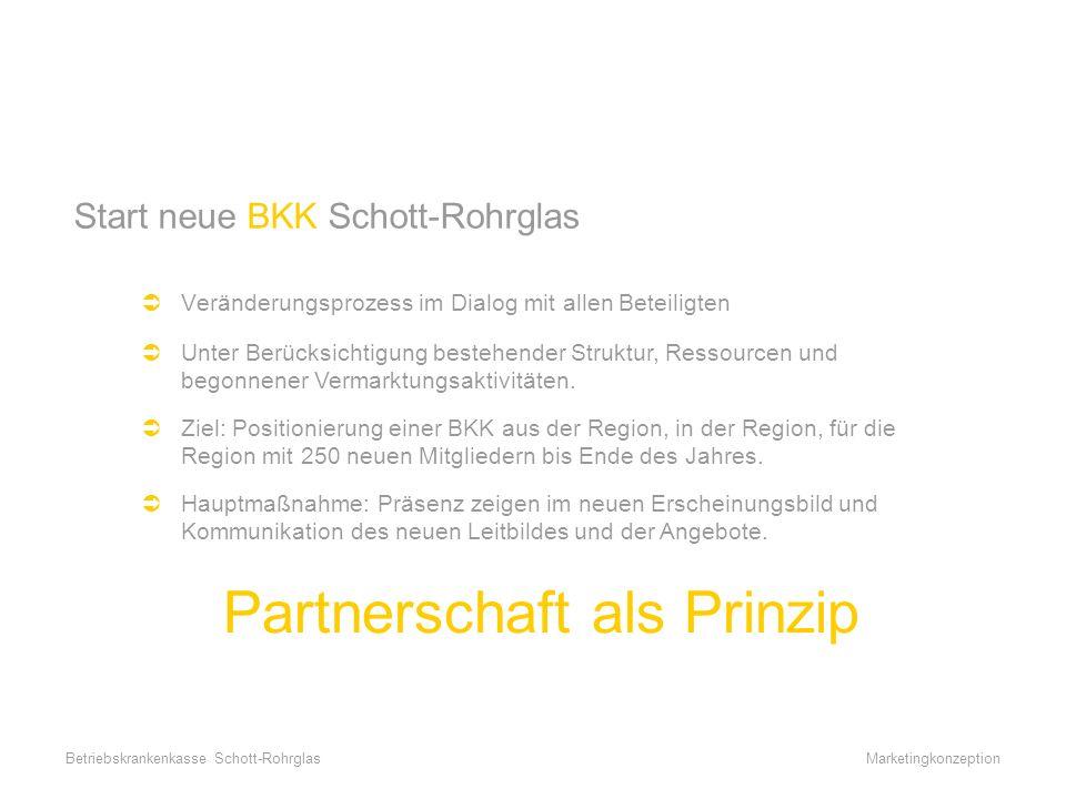 MarketingkonzeptionBetriebskrankenkasse Schott-Rohrglas Die neue BKK Schott-Rohrglas Hauptaussagen: –unbürokratisch –direkt, regional –günstig, flexibel Hauptzielgruppen: –Kassenwechsler (Existenzgründer, Berufsanfänger, Junge Familien) –Erstversicherte (Azubis, Studenten) 2-gleisige Strategie: –langfristig (Positionierung der BKK in der Region als Partner) –kurzfristig (gezielte Werbung neuer Mitglieder)