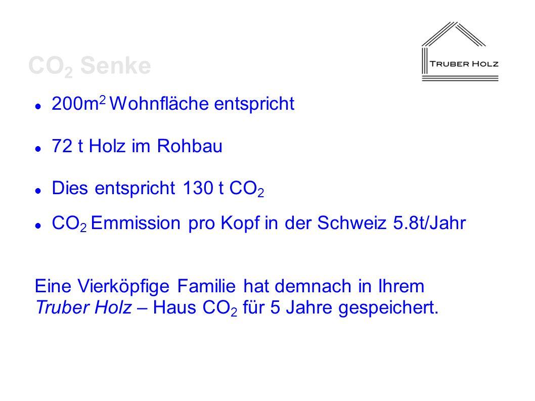 200m 2 Wohnfläche entspricht 72 t Holz im Rohbau Dies entspricht 130 t CO 2 CO 2 Emmission pro Kopf in der Schweiz 5.8t/Jahr Eine Vierköpfige Familie