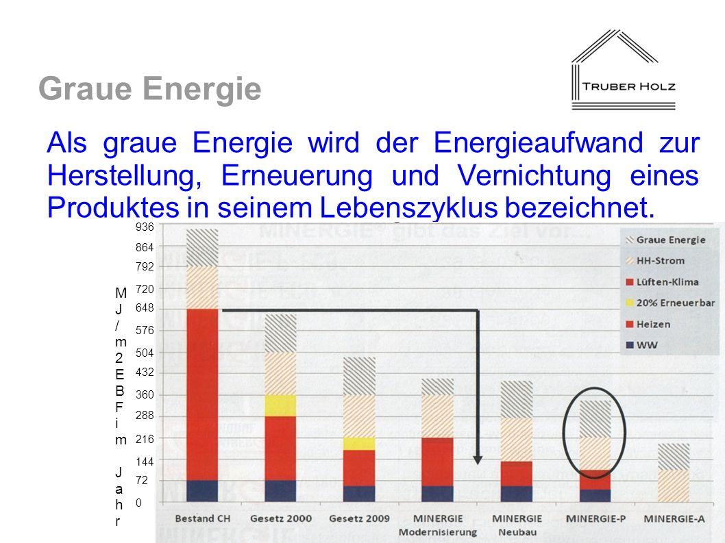 Als graue Energie wird der Energieaufwand zur Herstellung, Erneuerung und Vernichtung eines Produktes in seinem Lebenszyklus bezeichnet. Graue Energie