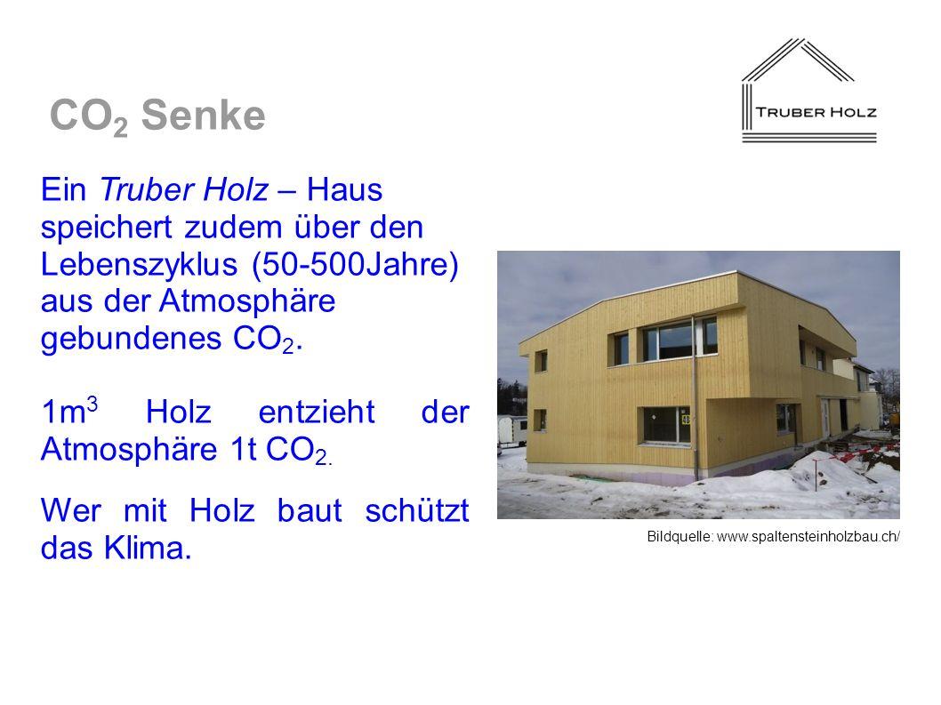 Ein Truber Holz – Haus speichert zudem über den Lebenszyklus (50-500Jahre) aus der Atmosphäre gebundenes CO 2. 1m 3 Holz entzieht der Atmosphäre 1t CO