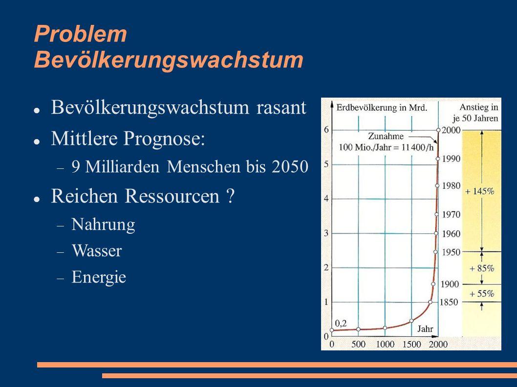 Problem Bevölkerungswachstum Bevölkerungswachstum rasant Mittlere Prognose: 9 Milliarden Menschen bis 2050 Reichen Ressourcen ? Nahrung Wasser Energie