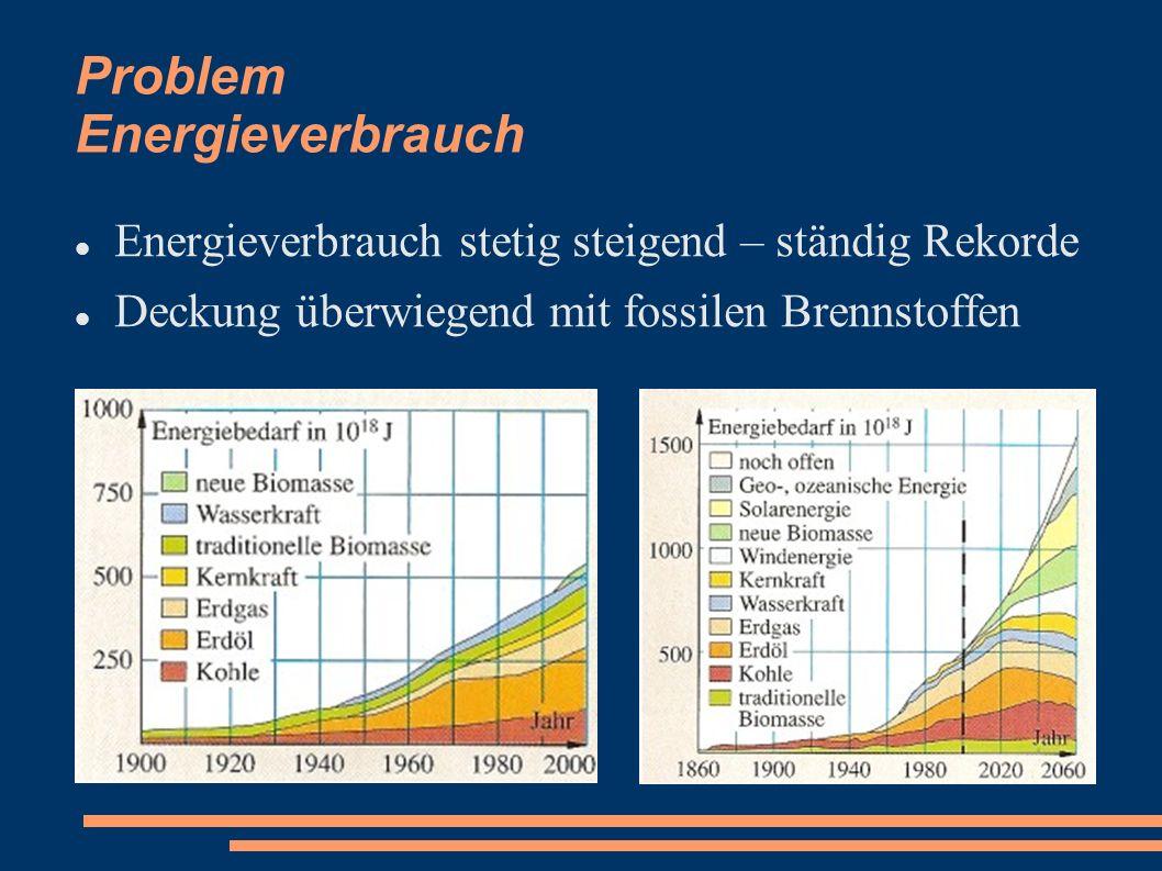 Problem Energieverbrauch Energieverbrauch stetig steigend – ständig Rekorde Deckung überwiegend mit fossilen Brennstoffen